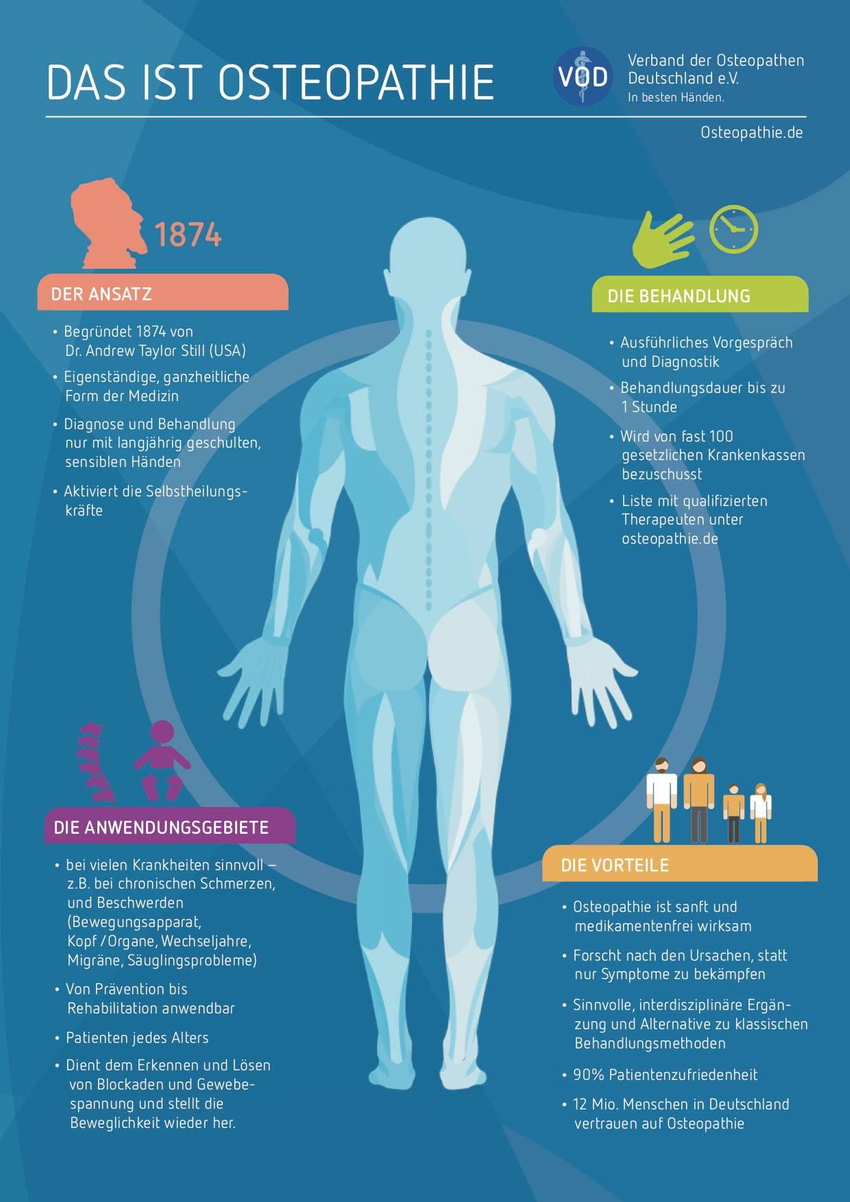 Infografik Osteopathie